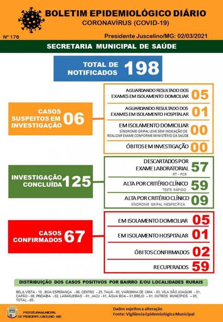 Boletim Epidemiológico COVID-19 (02-03-2021) | Portal ...